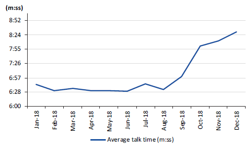 Figure 2G shows the average call talk time