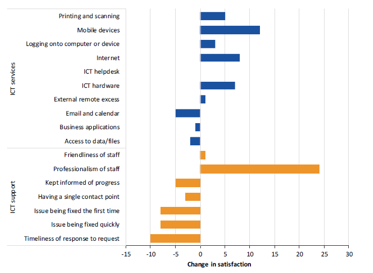 Figure 3C shows the change in satisfaction with key ICT services and support elements from 2016 to 2018
