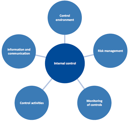 Figure 3A shows internal control system essential elements