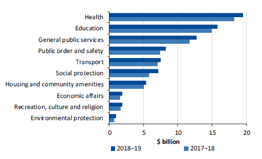 Figure 4E shows the expenditure by government service category, 2017–18 and 2018–19