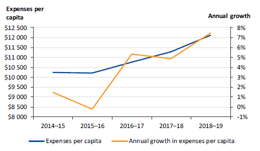Figure 4F shows operating expenses per capita and annual per cent changes, 2014–15 to 2018–19