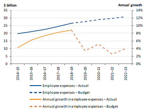 Figure 4G shows employee expenses and annual growth in employee expenses, 2014–15 to 2022–23