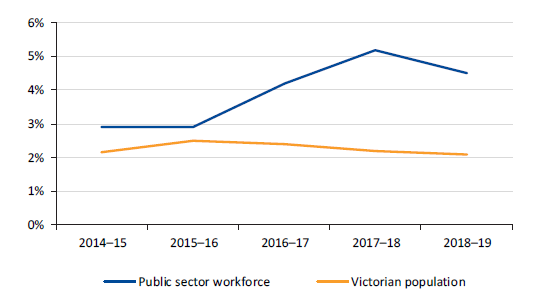 Figure 4H shows annual growth in the Victorian public sector FTE workforce compared to Victorian population growth, 2014–15 to 2018–19