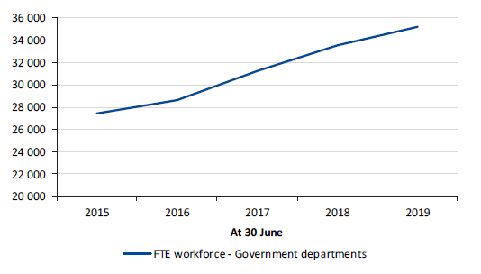 Figure 4I shows FTE workforce in government departments, 2015 to 2019
