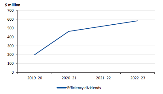 Figure 4K shows efficiency dividends for budget years 2019–20 to 2022–23