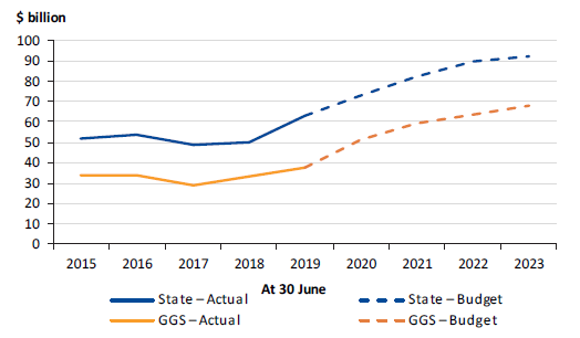 Figure 4L shows state and GGS debt, 2014–15 to 2022–23