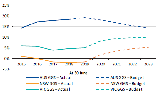 Figure 4N shows Australian, New South Wales and Victorian GGS net debt as a percentage of gross domestic product/GSP, 2014–15 to 2022–23