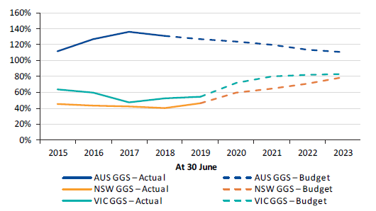 Figure 4P shows Australian, New South Wales and Victorian GGS gross debt as a percentage of operating revenue, 2014–15 to 2022–23