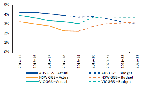 Figure 4R shows Australian, New South Wales and Victorian GGS interest expense as a percentage of operating revenue, 2014–15 to 2022–23