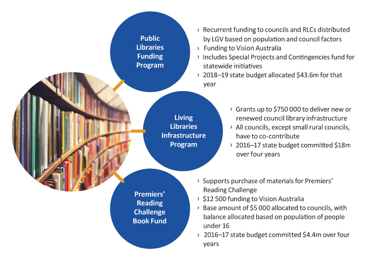Figure 1C shows Victorian Government library funding programs