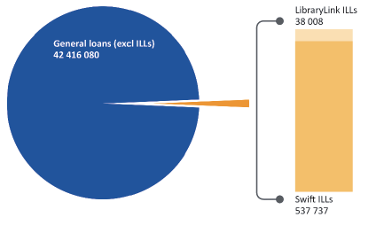 Figure 4D shows the number of total loans and ILLs in 2017–​​​​​​​18