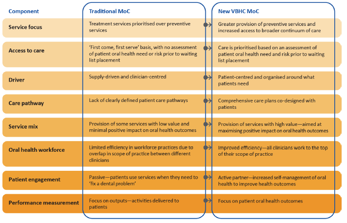 Figure 1C shows traditional MoC compared with the VBHC MoC