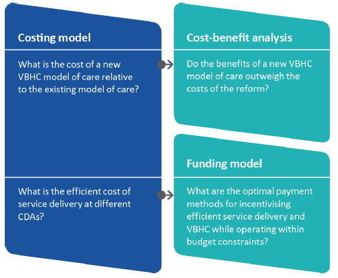 Figure 1D shows relationship between costing model, CBA and funding model