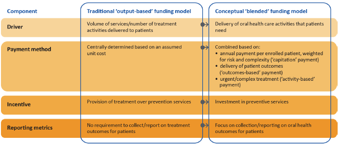 Figure 2A shows comparison of output-based and blended funding models