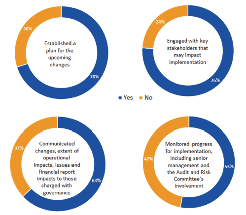 Figure 3A shows the results of councils' activities in preparation for incoming Australian Accounting Standards