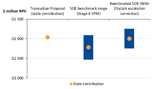 Figure 3B shows comparison of state contributions under Transurban proposal, the state benchmark from the Stage 4 assessment and our re-estimated state benchmark ($ million NPV)