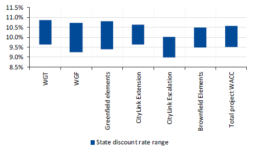 Figure 3C shows discount rates used in the State Benchmark (per cent)