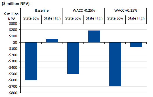 Figure 3D shows sensitivity of VFM state benchmarks to changes in discount rates ($ million NPV)