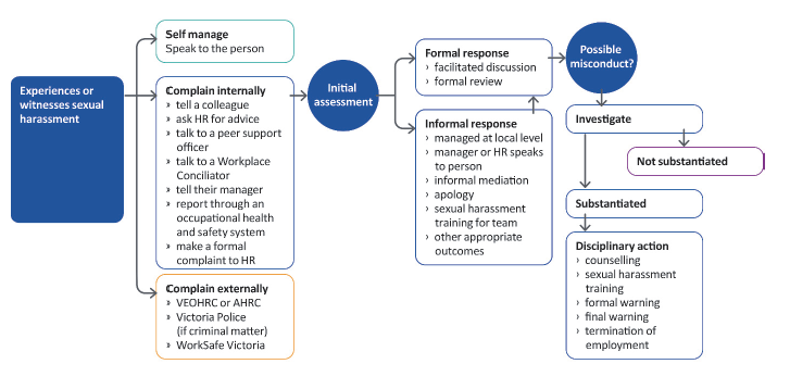 Figure 1A shows the possible complaints channels, responses and outcomes