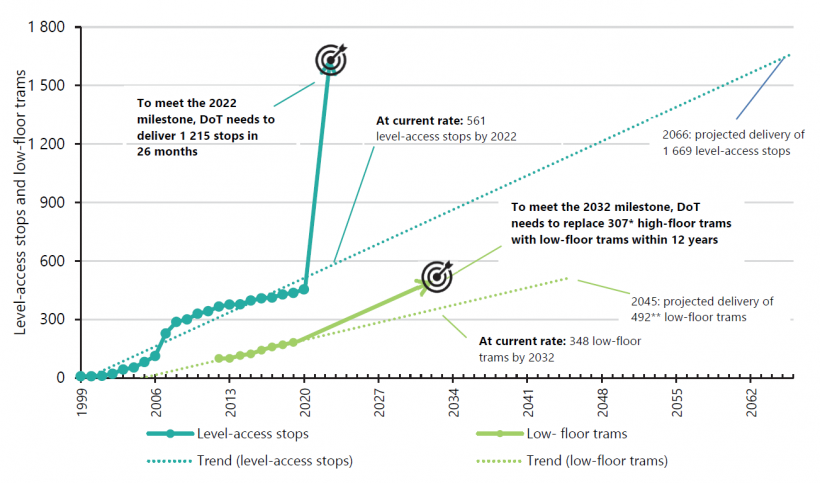 FIGURE 2C: Projected achievement of full level-access stops and low-floor trams across the tram network