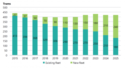 FIGURE 3I: Projected tram replacement 2015–25 of 2015 existing fleet by new fleet