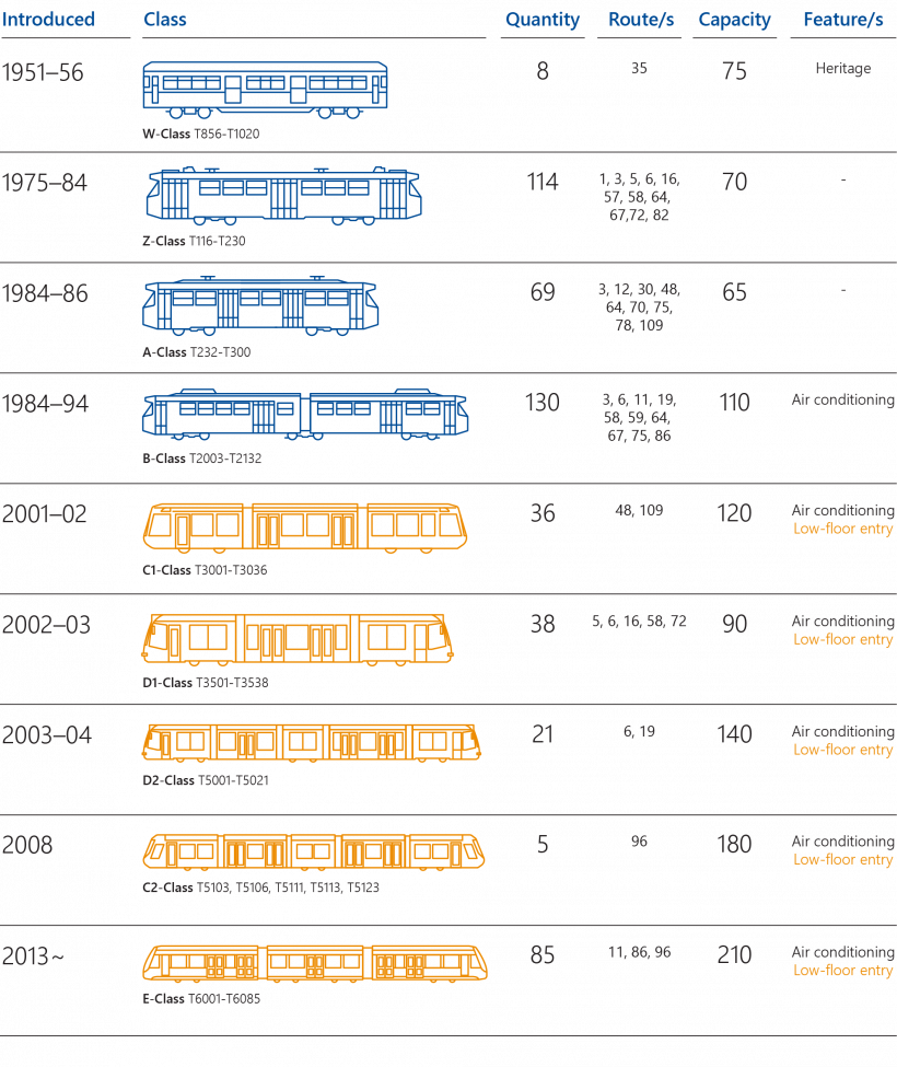 FIGURE 1D: Types of trams running on the tram network