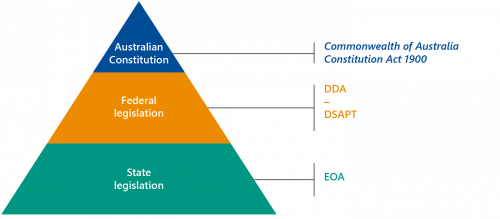 FIGURE 1E: Hierarchy of legislation relevant to public transport accessibility in Australia