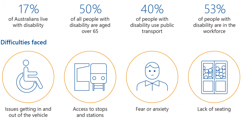 FIGURE 1H: Statistics about people with disability (2018)