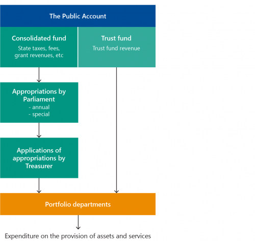 FIGURE 1A: Public finance and appropriations framework in Victoria
