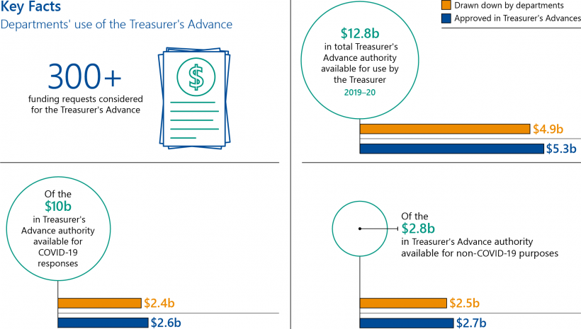 Key facts about departments' use of the Treasurer's Advance