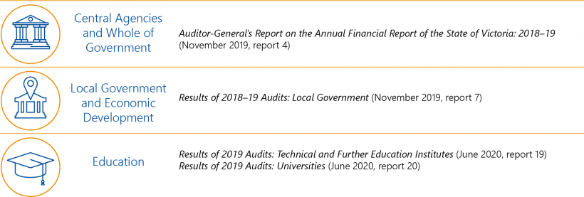 FIGURE 2B: 2019–20 reports tabled on the results of financial audits