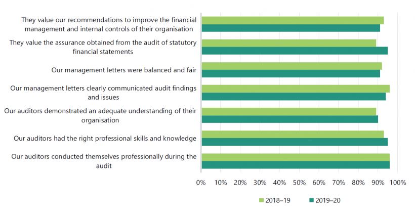 FIGURE 3C: 2019–20 financial audit survey results