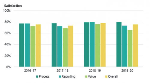 FIGURE 3B: Performance audit survey results