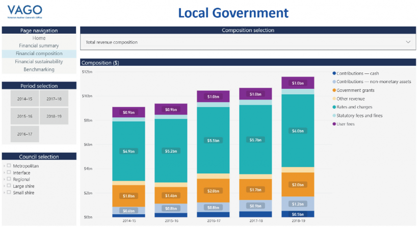 Local government dashboard