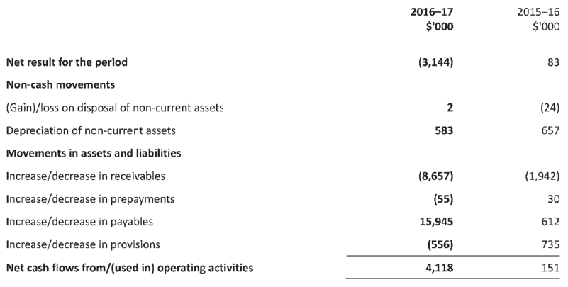 Annual Report 2016–17 | Victorian Auditor-General's Office
