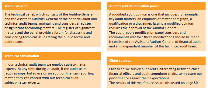 An outline of some financial audit quality assurance processes do not occur at specific times during an audit, and may not occur for all audits.
