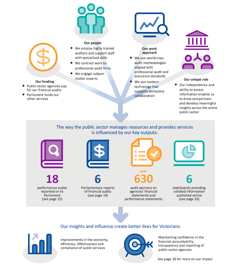 Image shows how our operating model underpins how we create value for Parliament and the Victorian community.