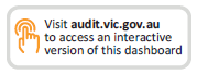 Images says: Visit audit.vic.gov.au to access an interactive version of this dashboard