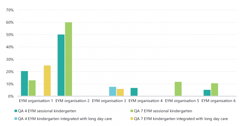 FIGURE E4: Proportion of audited EYM services that moved from 'working towards the NQS' to 'meeting the NQS' or maintained at 'exceeding the NQS' for QA 4 and QA 7