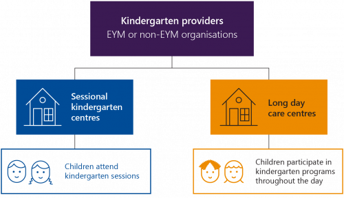 FIGURE 1B: Kindergarten program delivery in Victoria