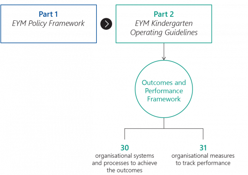 FIGURE 1G: Parts 1 and 2 of the policy framework