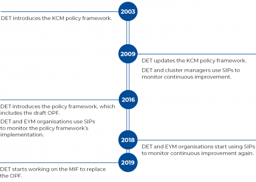 FIGURE 1E: Timeline of the policy framework's development