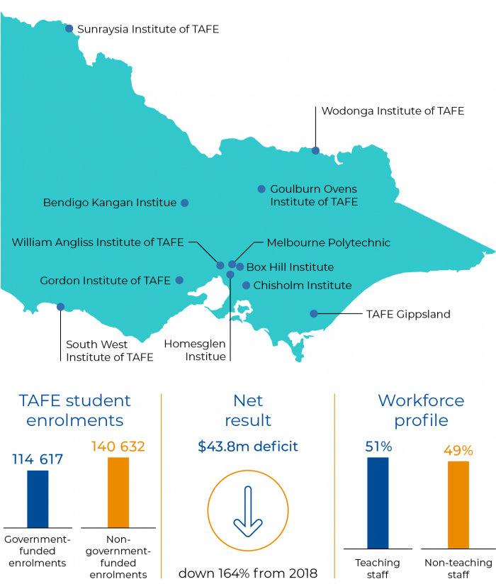 Figure 1A TAFE sector at a glance