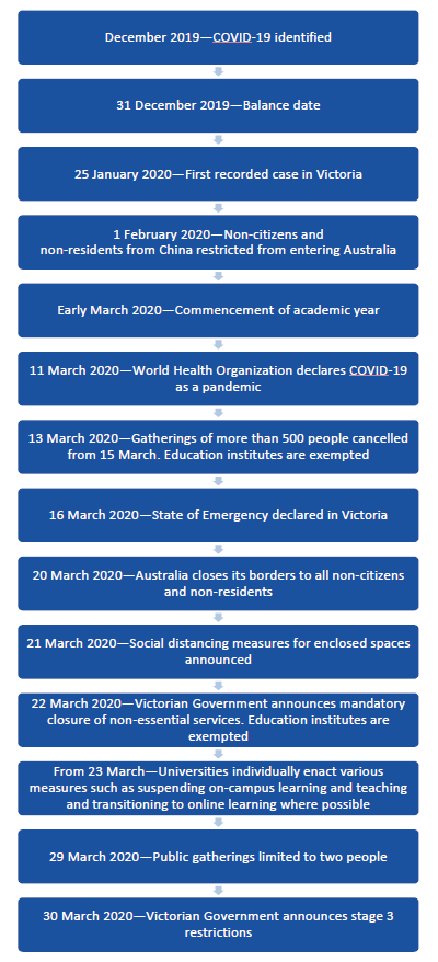Figure 3B Timeline of COVID-19 and the impact on Victorian universities