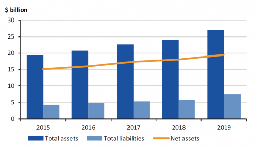 Figure 4B Total assets, total liabilities and net assets of the university sector as at 31 December 2015–19