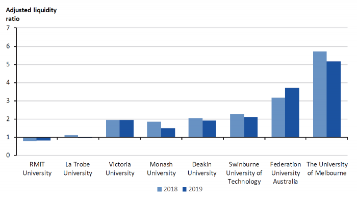 Figure 4C Adjusted liquidity ratio for universities at 31 December 2018–19