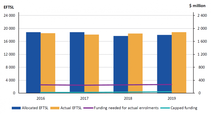 Figure E4 University sector number of enrolments and funding for designated courses from 2016 to 2019