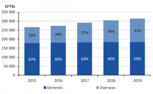 Figure E1 University sector number and proportion of domestic and overseas EFTSL for the years ended 31 December 2015–19