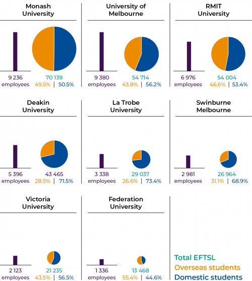 Figure 1C Student and full-time equivalent staff numbers by university for the year ended 31 December 2019