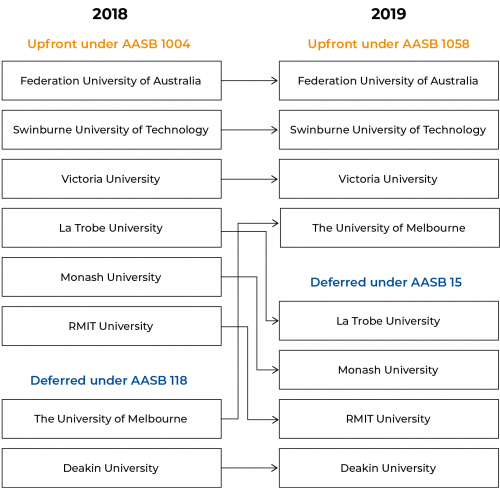 Figure 3A  Universities' accounting treatment for competitive publicly funded research grants in 2018 and 2019